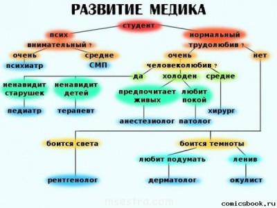 Анекдоты про медиков - Прикол-Развитие-медика-67863.jpg